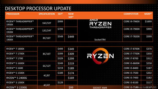 Baisse des tarif des processeurs AMD Ryzen Desktop
