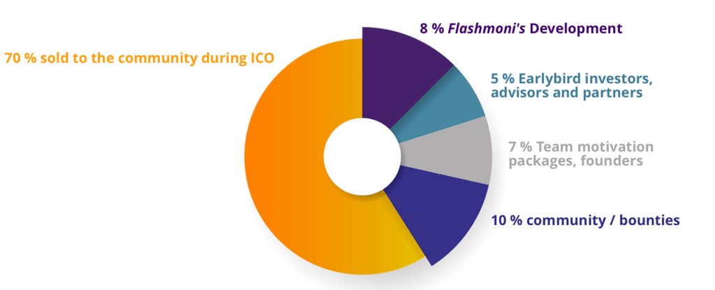 Répartition des tokens OZT de l'ICO de Flashmoni.