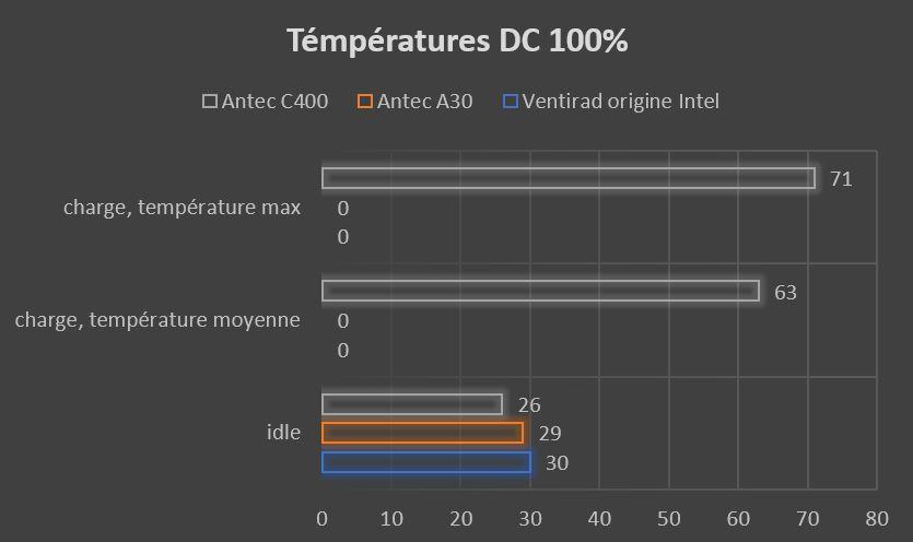 graphique température moyenne DC 100%