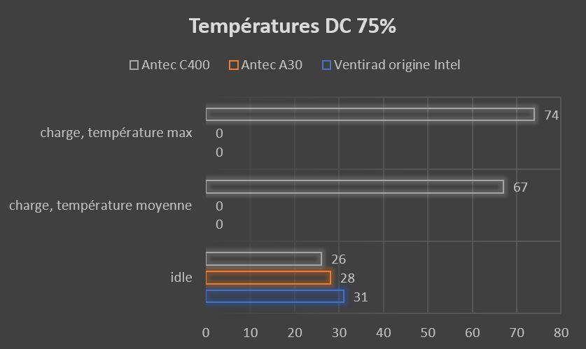 graphique température moyenne DC 75%