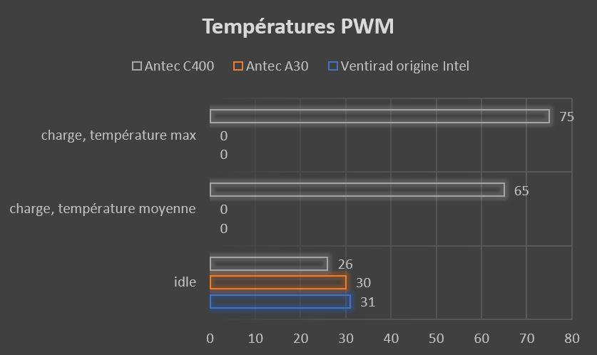 graphique température moyenne PWM