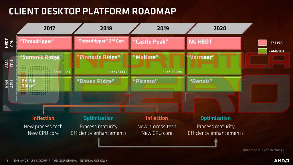 La road map 2018-2020