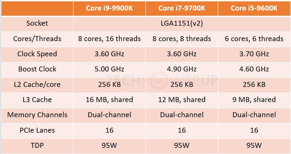 caractéristiques processeur Intel Core i9-9900K, i7-9700K et i5-9600K