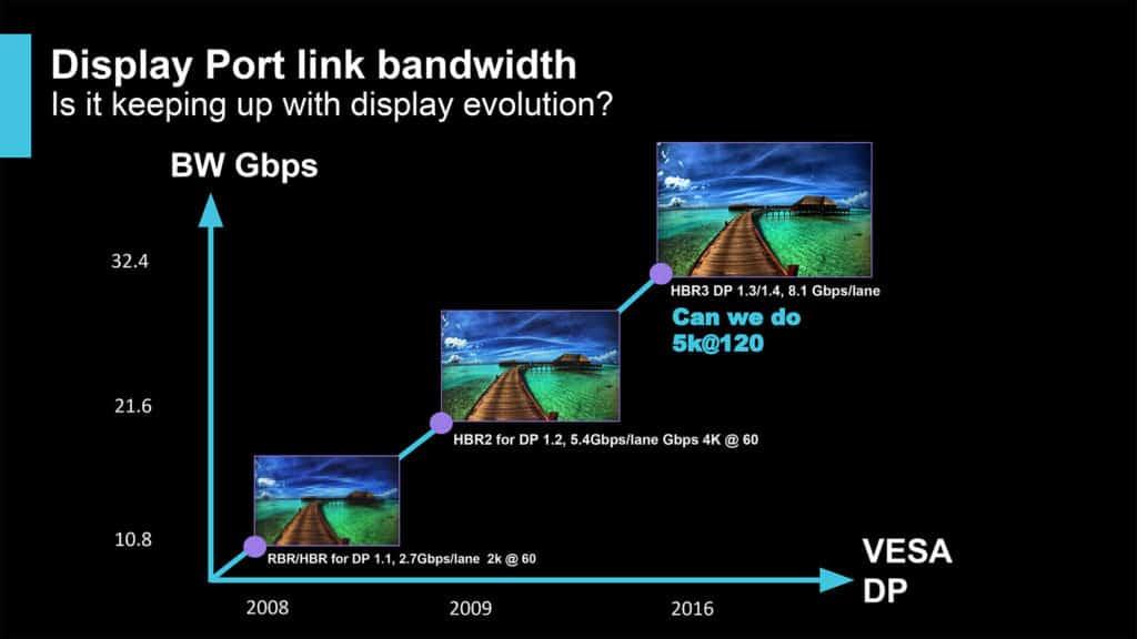 Diapositive Intel lors de la conférence XDC 2018 portant sur l'évolution des résolutions max des iGPU