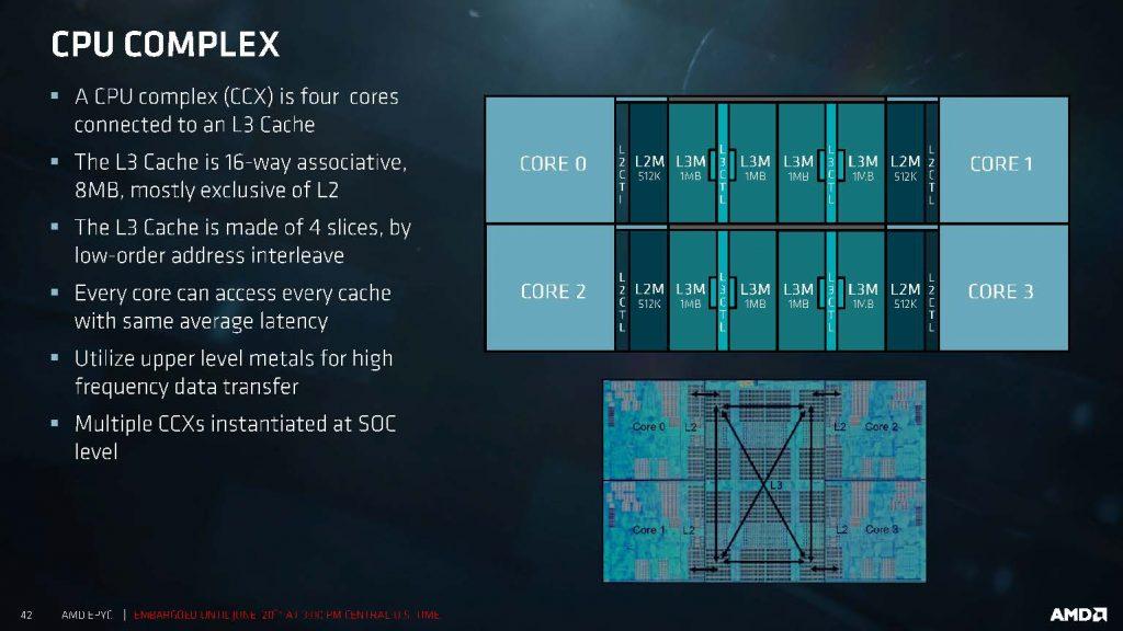 Schéma explicatif du fonctionnement du CCX d'AMD