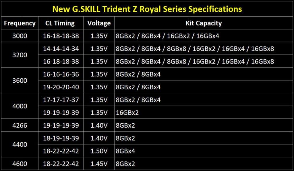 G.Skill Trident Z Royal RGB tableau des différents kits disponibles