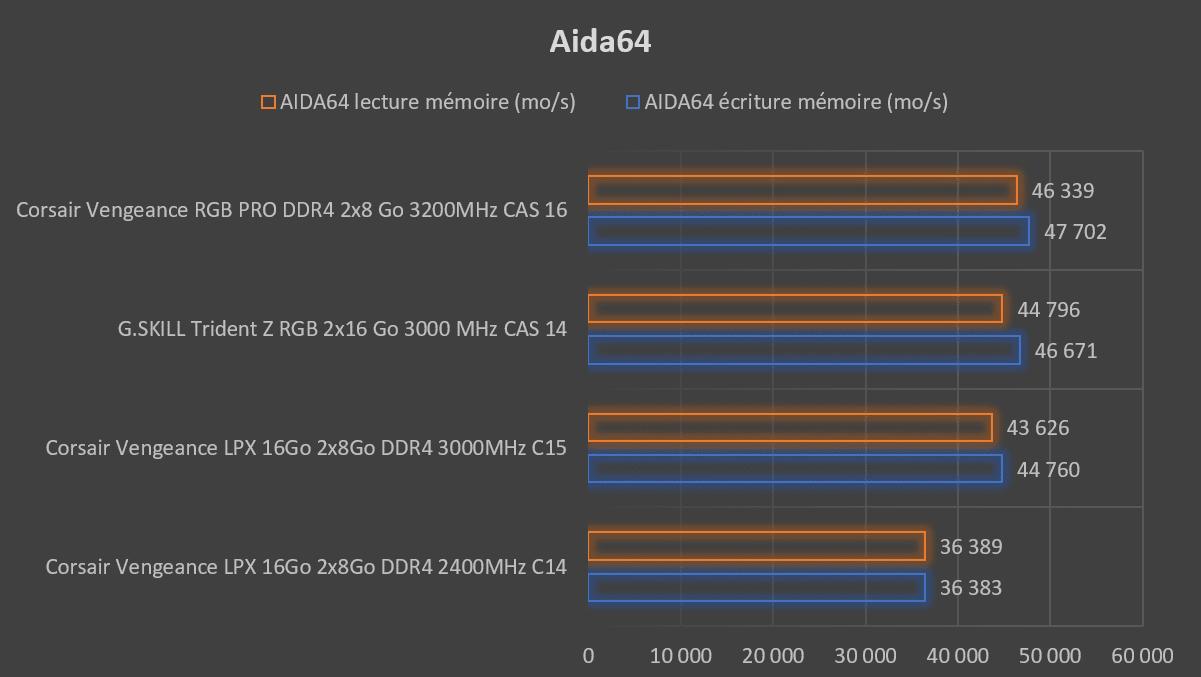 Test mémoire Corsair Vengeance RGB PRO DDR4 2 x 8 Go 3200MHz CAS 16 score Aida64