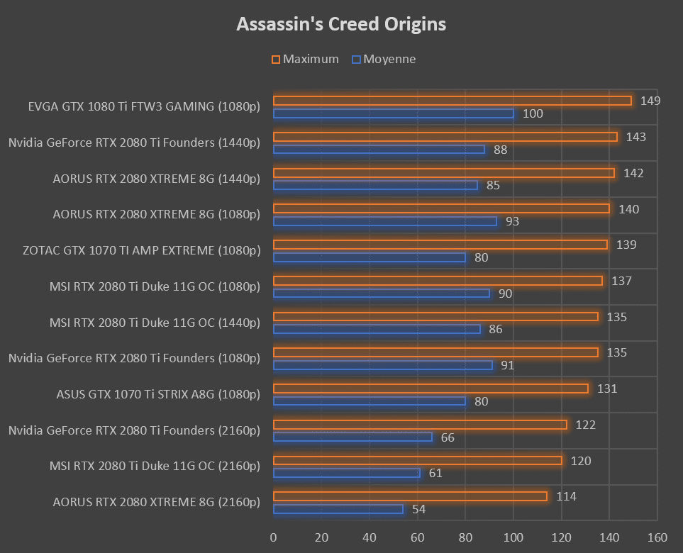Test carte graphique MSI RTX 2080 Ti DUKE 11G OC benchmark Assassin's Creed Origins
