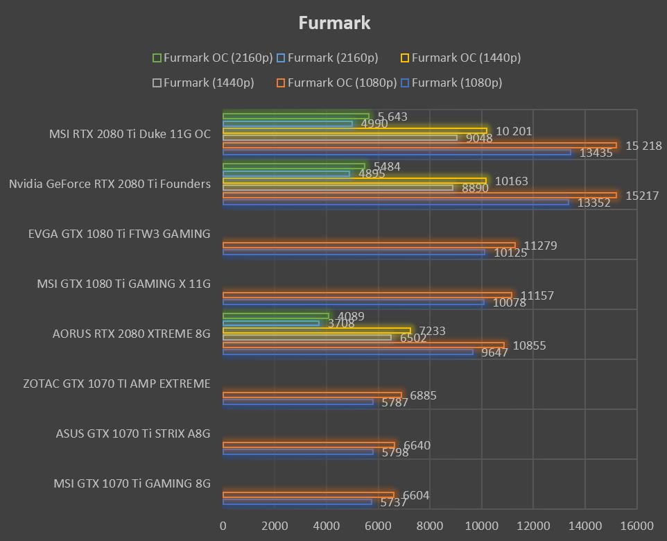 Test carte graphique MSI RTX 2080 Ti DUKE 11G OC benchmark Furmark