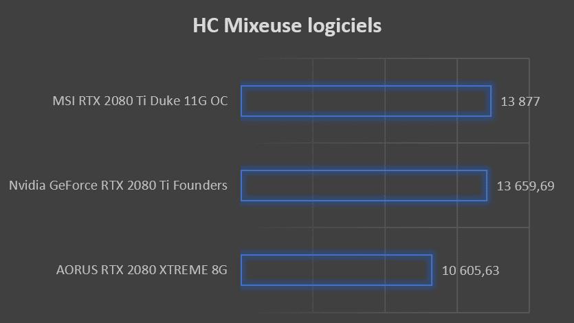 Test carte graphique MSI RTX 2080 Ti DUKE 11G OC benchmark HC mixeuse