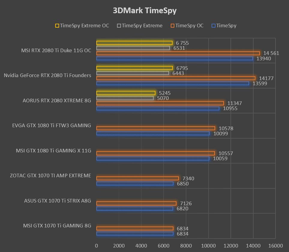 Test carte graphique MSI RTX 2080 Ti DUKE 11G OC benchmark 3DMark TimeSpy