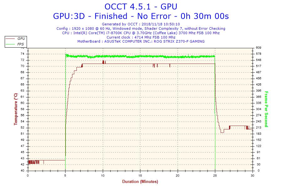 Test carte graphique MSI RTX 2080 Ti DUKE 11G OC températures