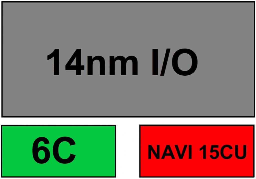 Schéma de la puce APU Ryzen 3300G