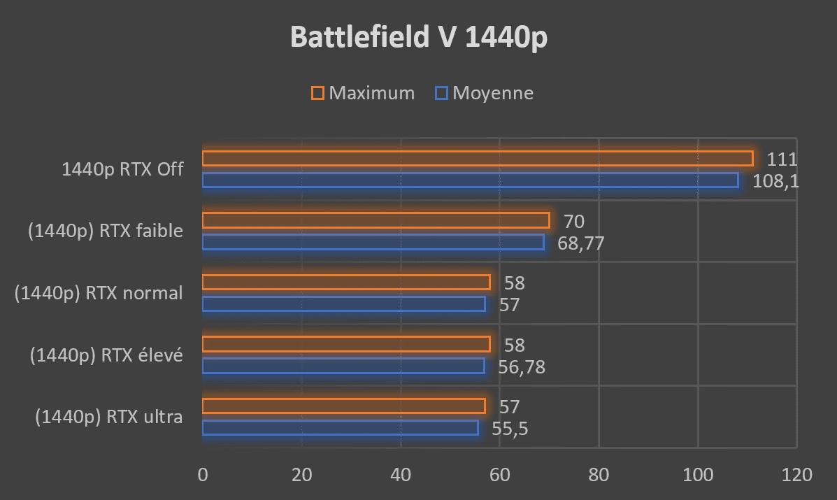 Test carte graphique ASUS ROG STRIX RTX 2080 O8G GAMING Battlefield V RTX 1440p