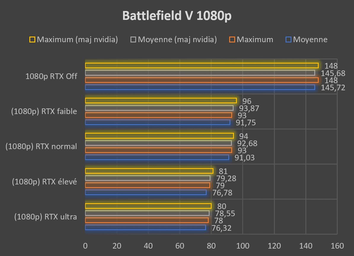 Test carte graphique ASUS ROG STRIX RTX 2080 O8G GAMING Battlefield V RTX 1080p