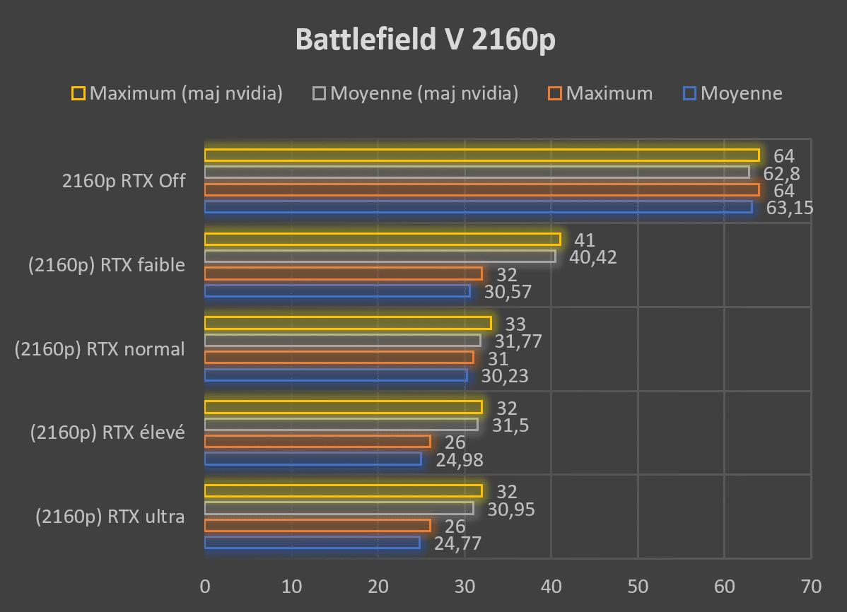 Test carte graphique ASUS ROG STRIX RTX 2080 O8G GAMING Battlefield V RTX 2160p