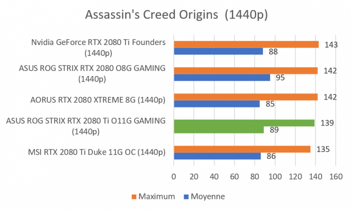 Test carte graphique ASUS ROG STRIX RTX 2080 Ti O11G GAMING score benchmark Assassin's Creed Origins