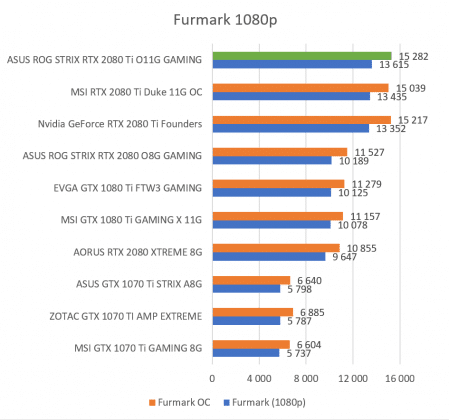 Test carte graphique ASUS ROG STRIX RTX 2080 Ti O11G GAMING score benchmark Furmark