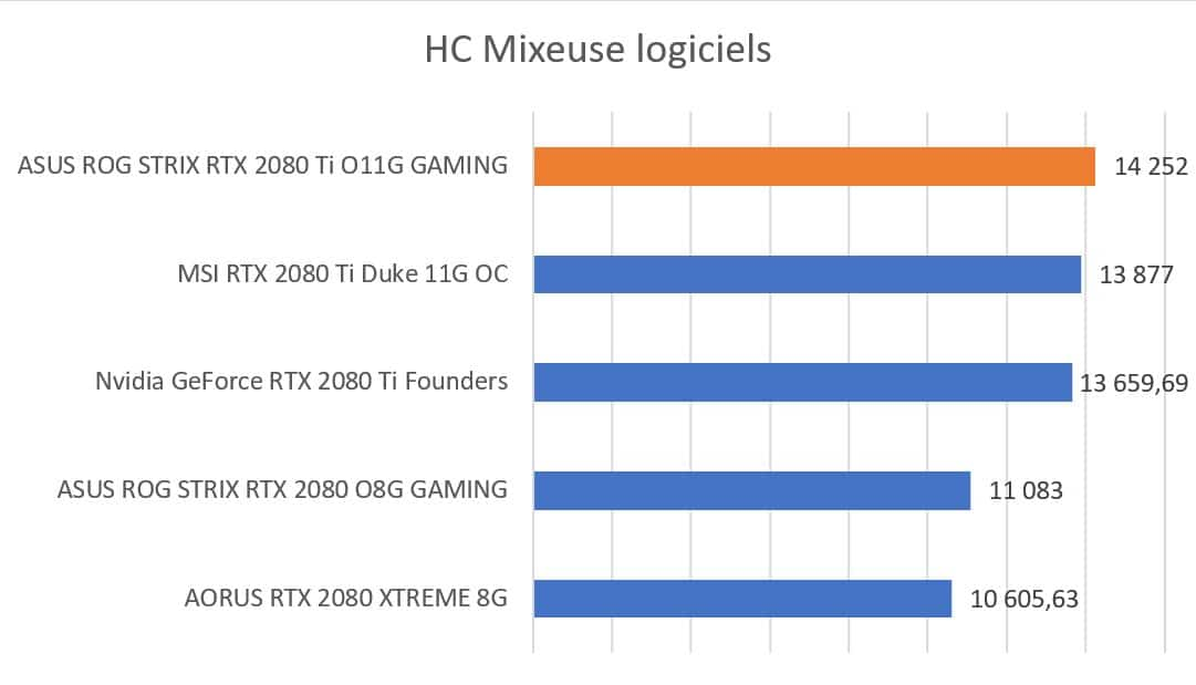 Test carte graphique ASUS ROG STRIX RTX 2080 Ti O11G GAMING score benchmark