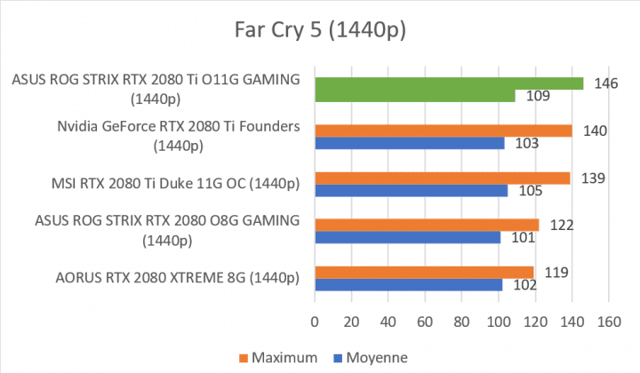 Test carte graphique ASUS ROG STRIX RTX 2080 Ti O11G GAMING score benchmark Far Cry 5