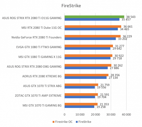 Test carte graphique ASUS ROG STRIX RTX 2080 Ti O11G GAMING score benchmark FireStrike