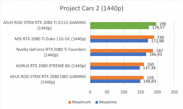 Test carte graphique ASUS ROG STRIX RTX 2080 Ti O11G GAMING score benchmark Project Cars 2