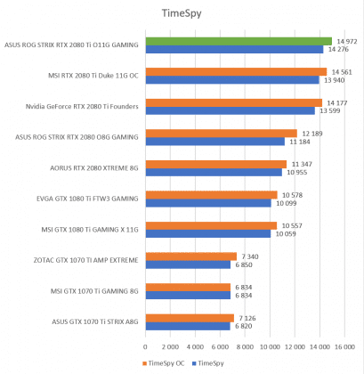 Test carte graphique ASUS ROG STRIX RTX 2080 Ti O11G GAMING score benchmark TimeSpy