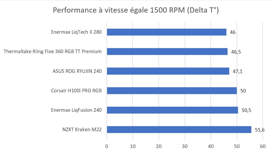 Test AiO Enermax LiqTech II 280 mm RGB températures benchmark