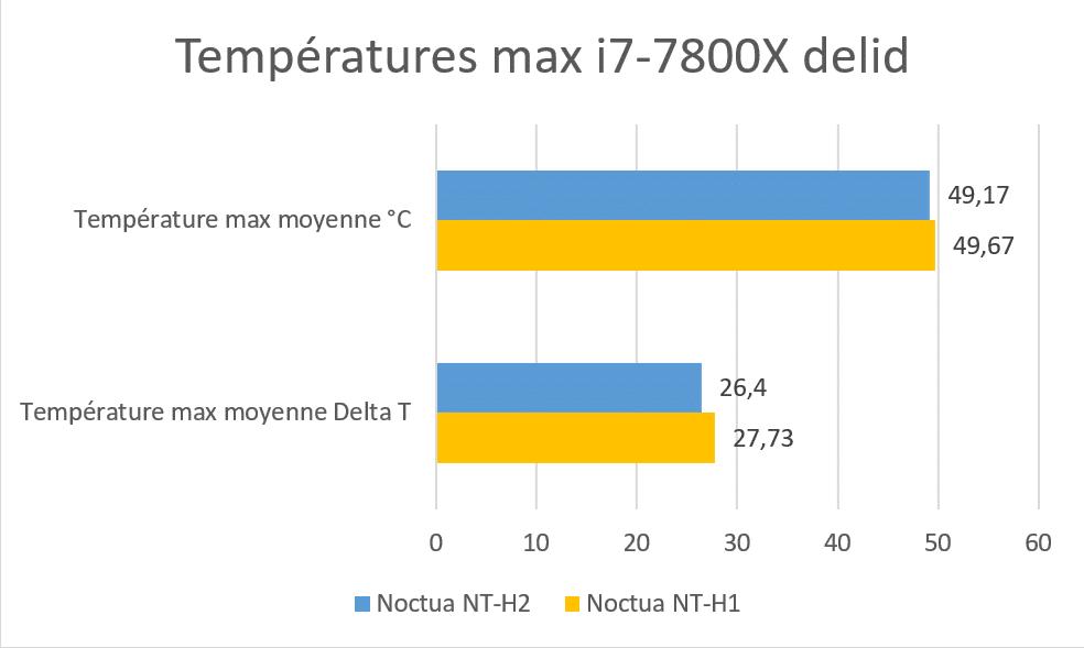 Test pâte thermique Noctua NT-H2 et NT-H1 benchmark