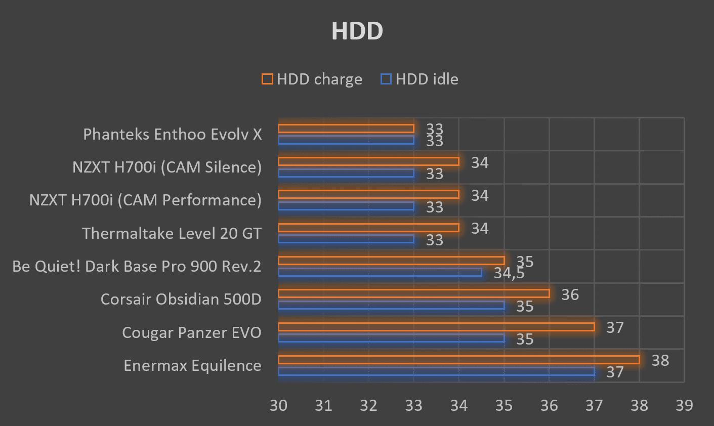 Test boîtier NZXT H700i températures HDD