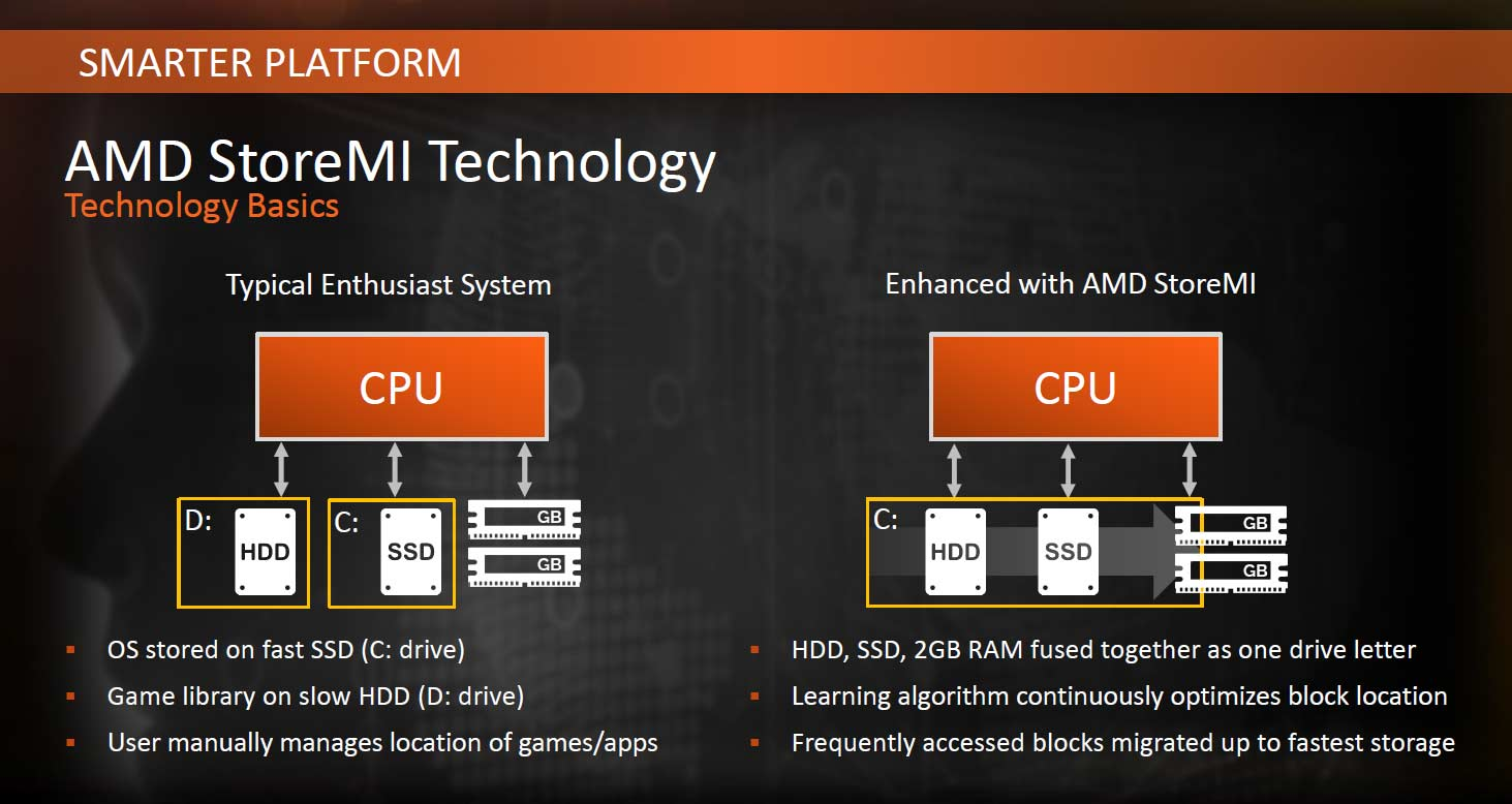 AMD StoreMI