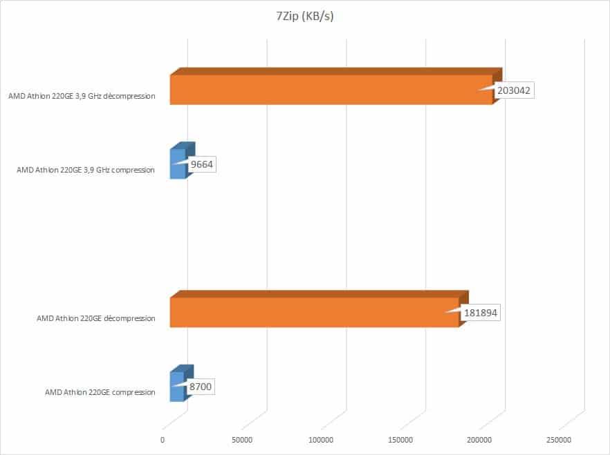 Test processeur AMD Athlon 220GE
