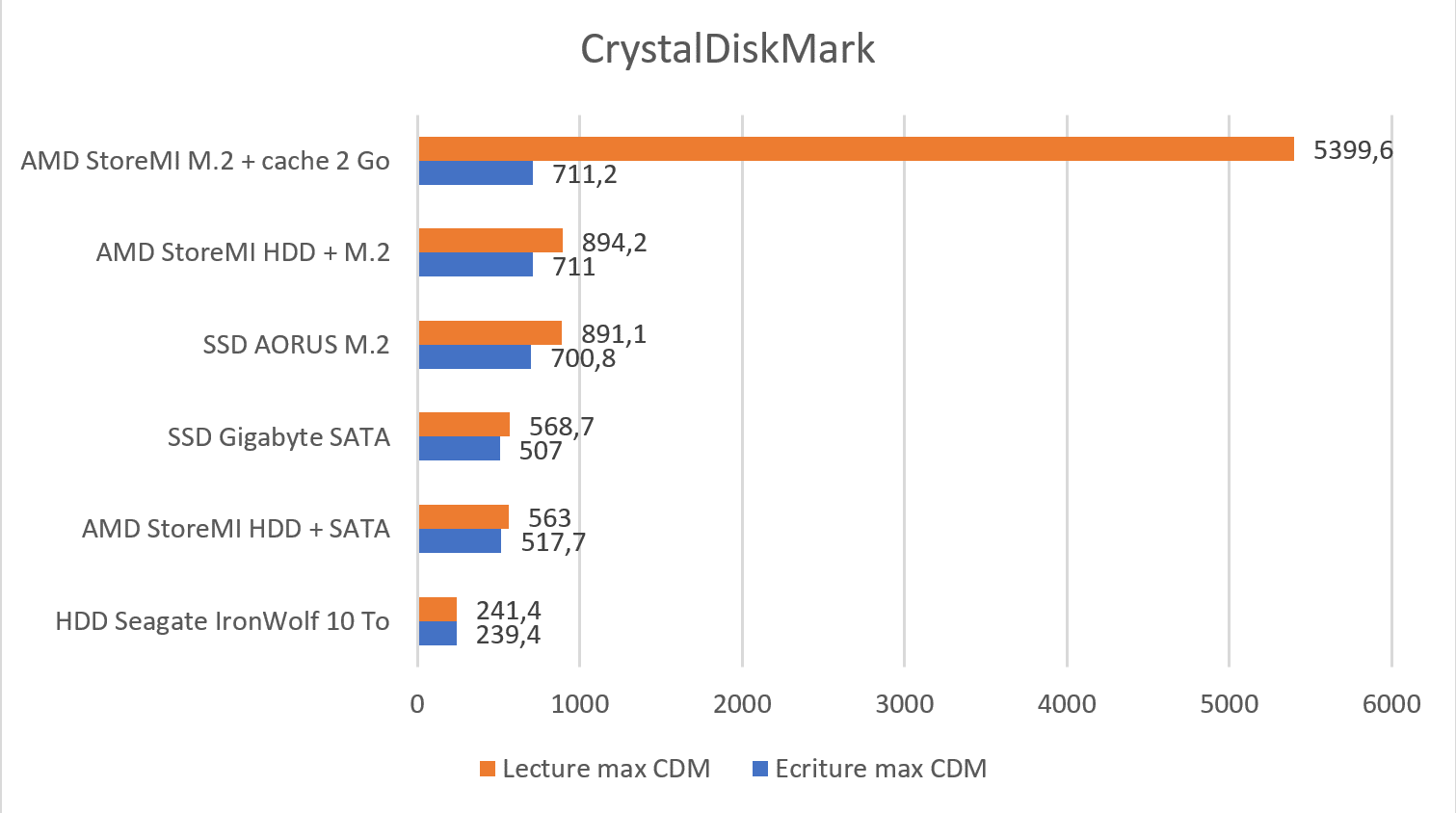 Test AMD StoreMI benchmark CrystalDiskMark