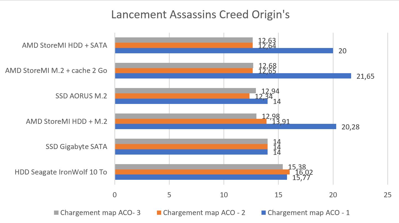 Test : AMD StoreMI Technology, 10 To à la vitesse d'un SSD