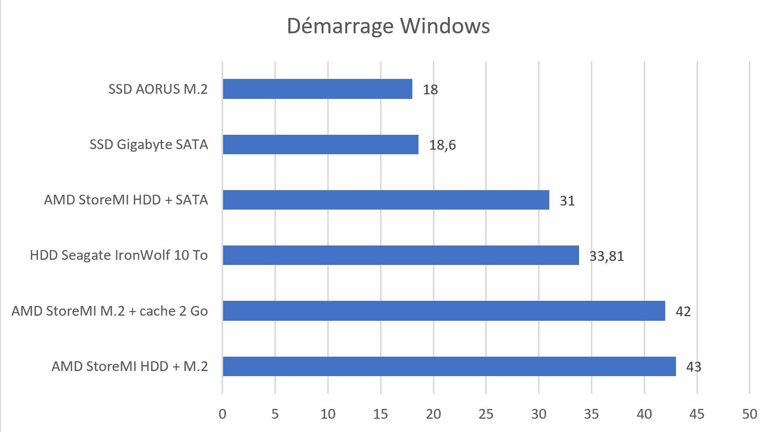 Test AMD StoreMI démarrage windows