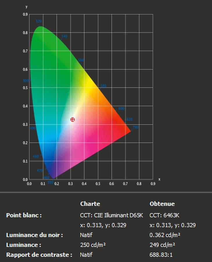 Test écran AORUS AD27QD à la sonde