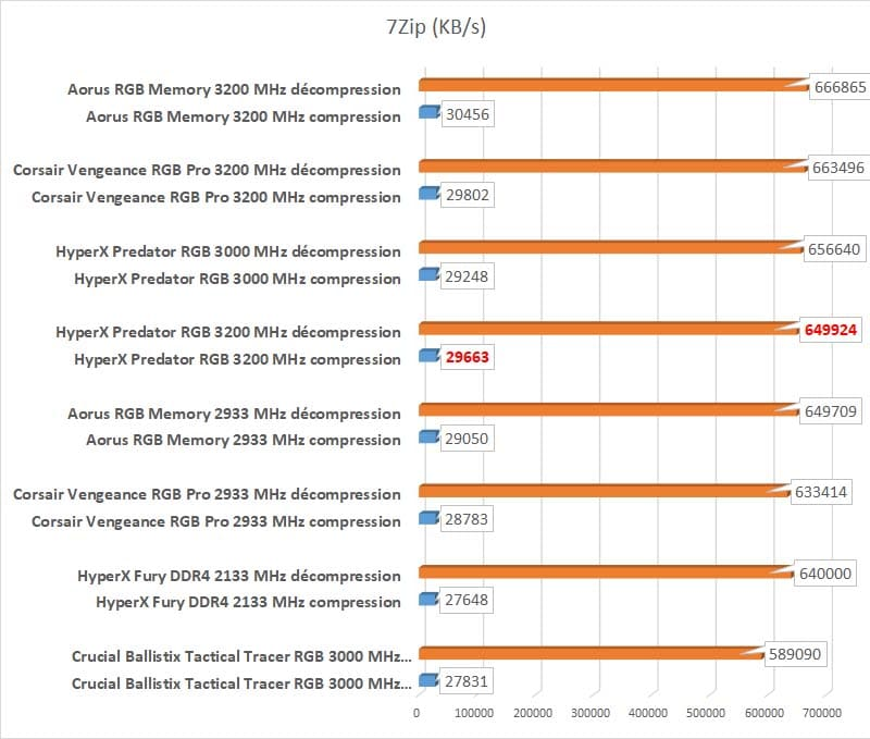 Test HyperX Predator RGB benchmark 7Zip