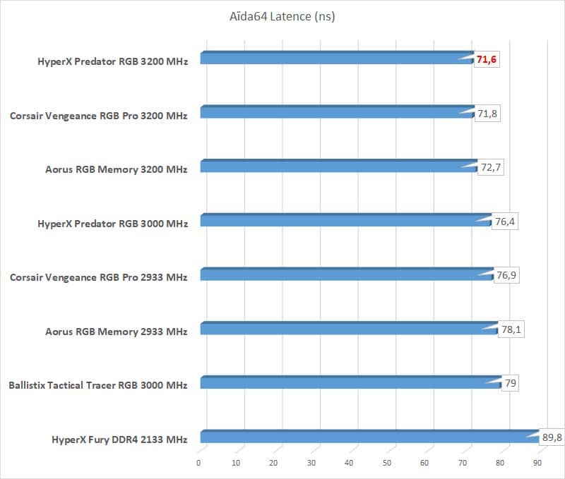Test HyperX Predator RGB Aida 64 latence