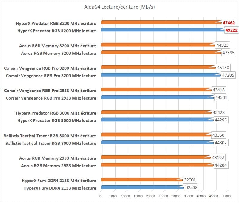 Test HyperX Predator RGB Aida64