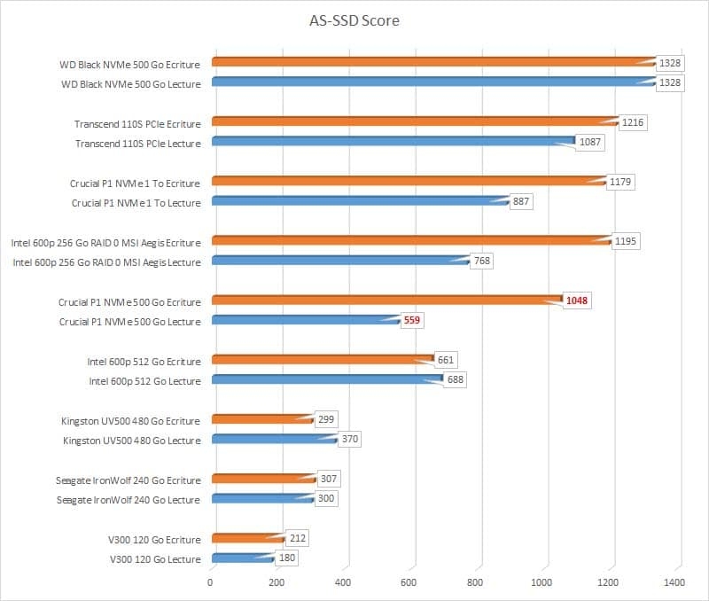 Test SSD Crucial P1 500 Go Benchmark