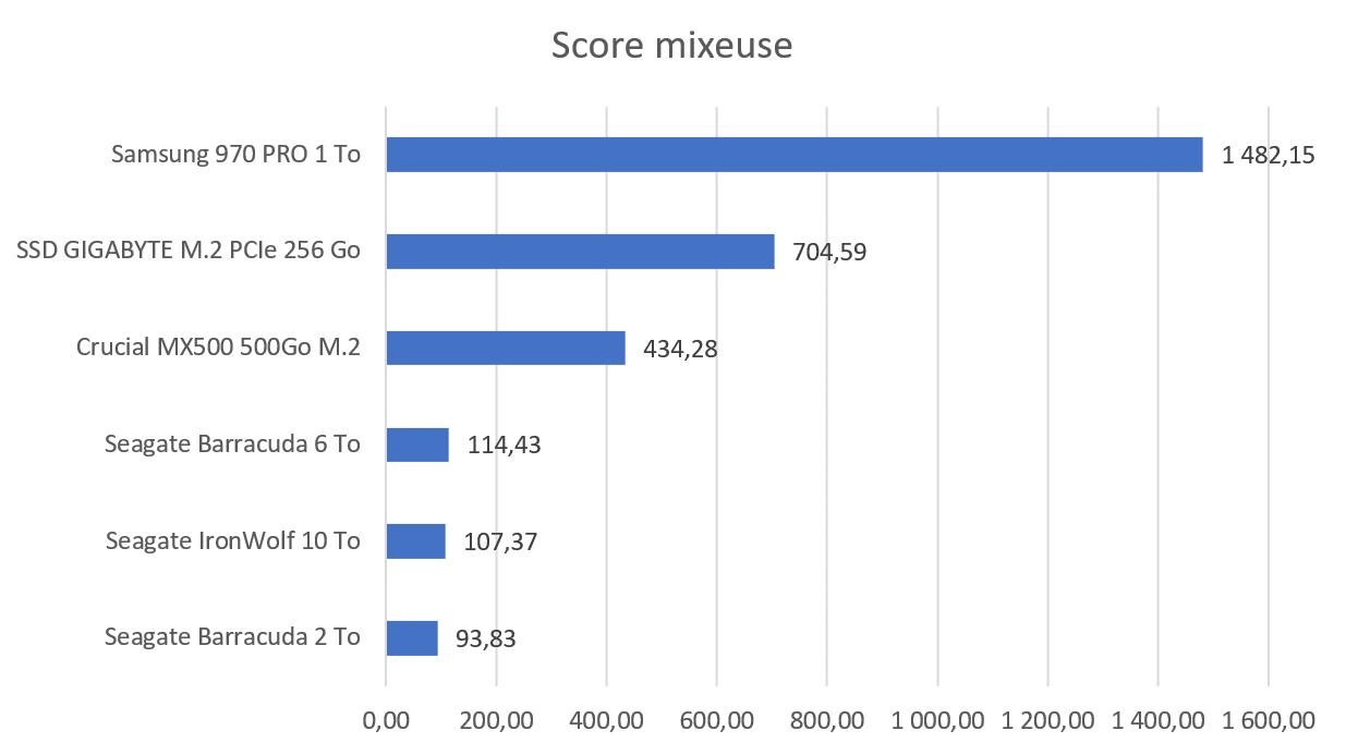 Test SSD GIGABYTE M.2 PCIe score mixeuse benchmark
