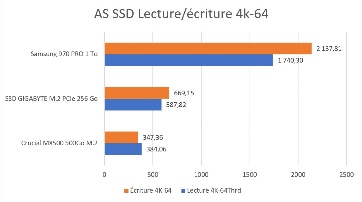 Test SSD GIGABYTE M.2 PCIe AS SSD 4K64 benchmark