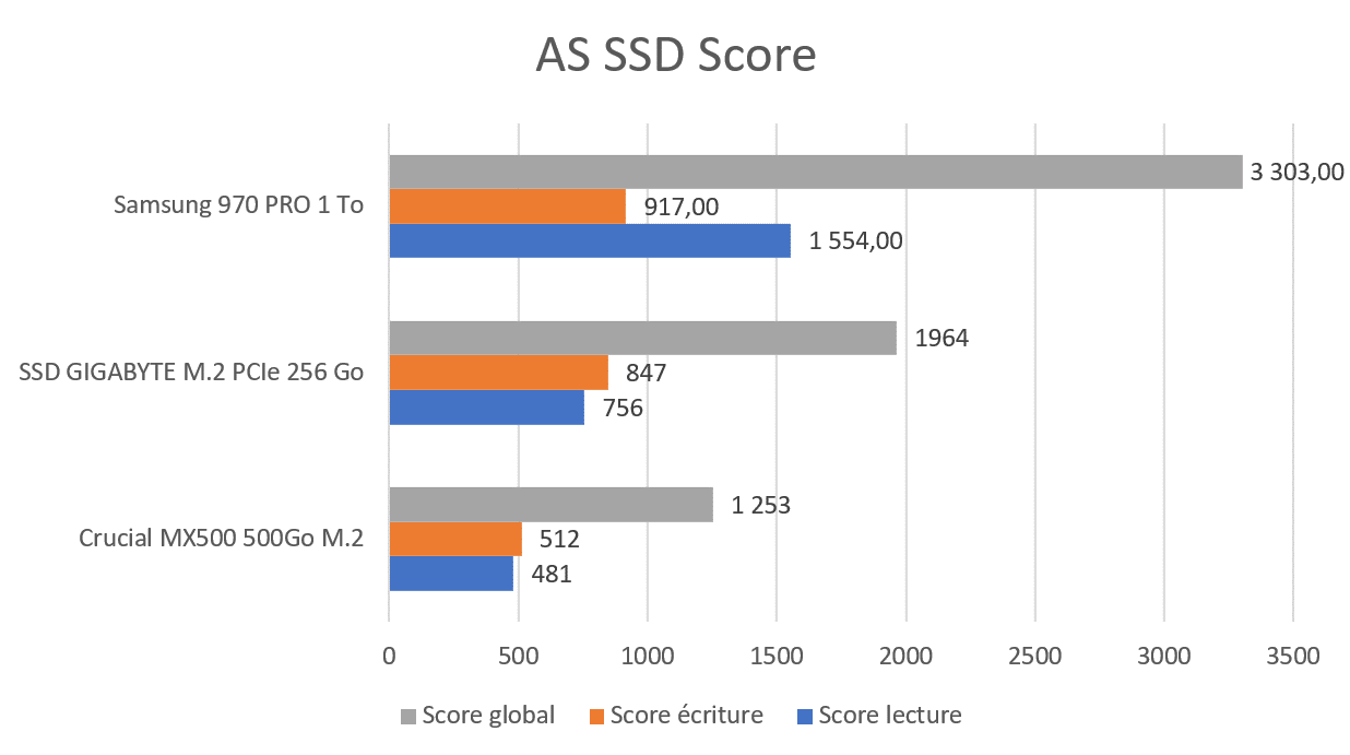 Test SSD GIGABYTE M.2 PCIe AS SSD Score benchmark