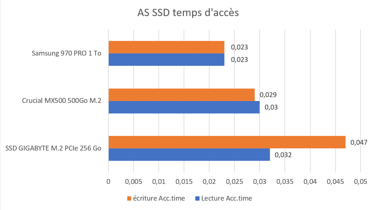 Test SSD GIGABYTE M.2 PCIe AS SSD temps d'accès benchmark