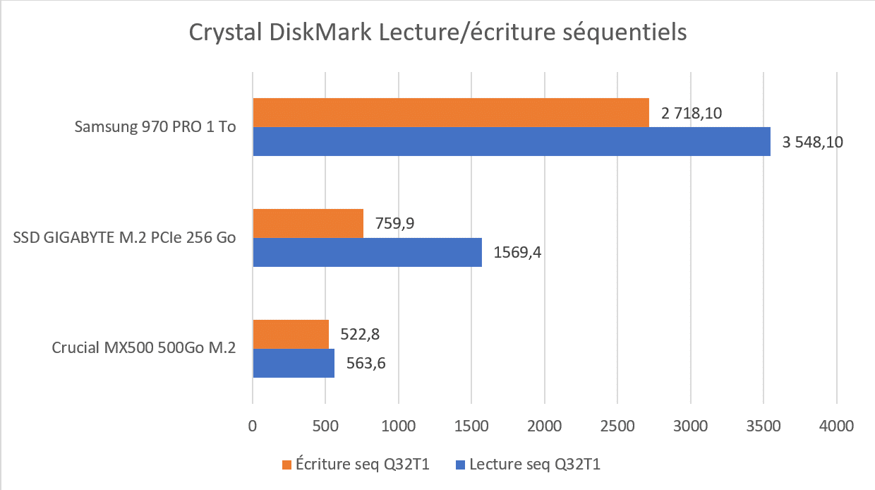 Ie CrystalDiskMark séquentiel benchmark