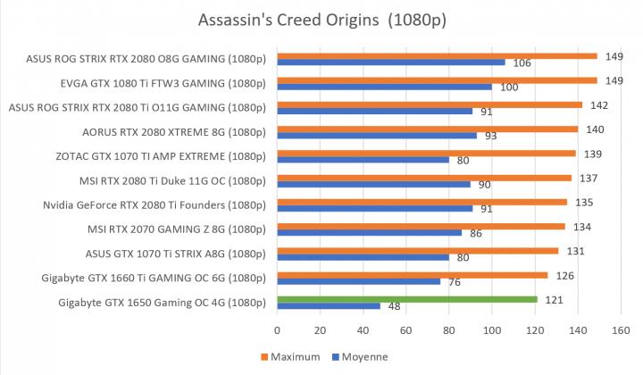 Benchmark GTX 1650 Assassin's Creed 2160p