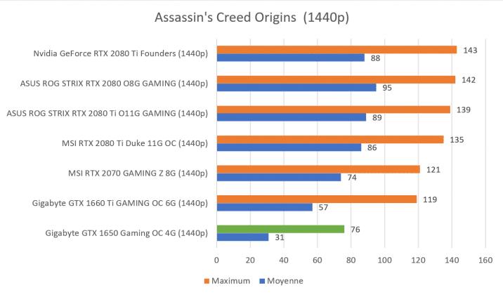 Benchmark GTX 1650 Assassin's Creed 1440p