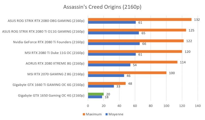 Benchmark GTX 1650 Assassin's Creed 1080p