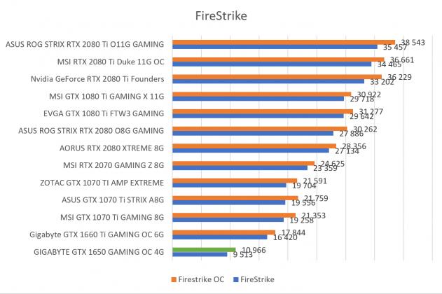 Benchmark 3DMark Firestrike GIGABYTE GTX 1650