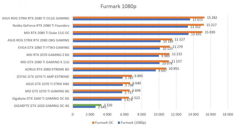 Benchmark Furmark 1080p GIGABYTE GTX 1650